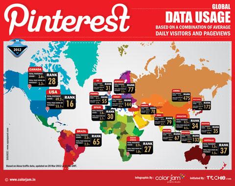 Pinterest per promuovere attività