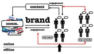 Web-marketing-manager