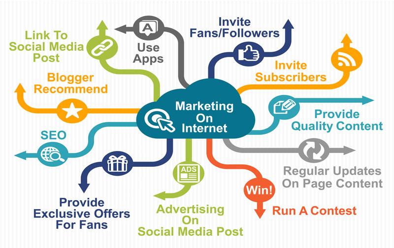 Consulente Web Marketing Abruzzo