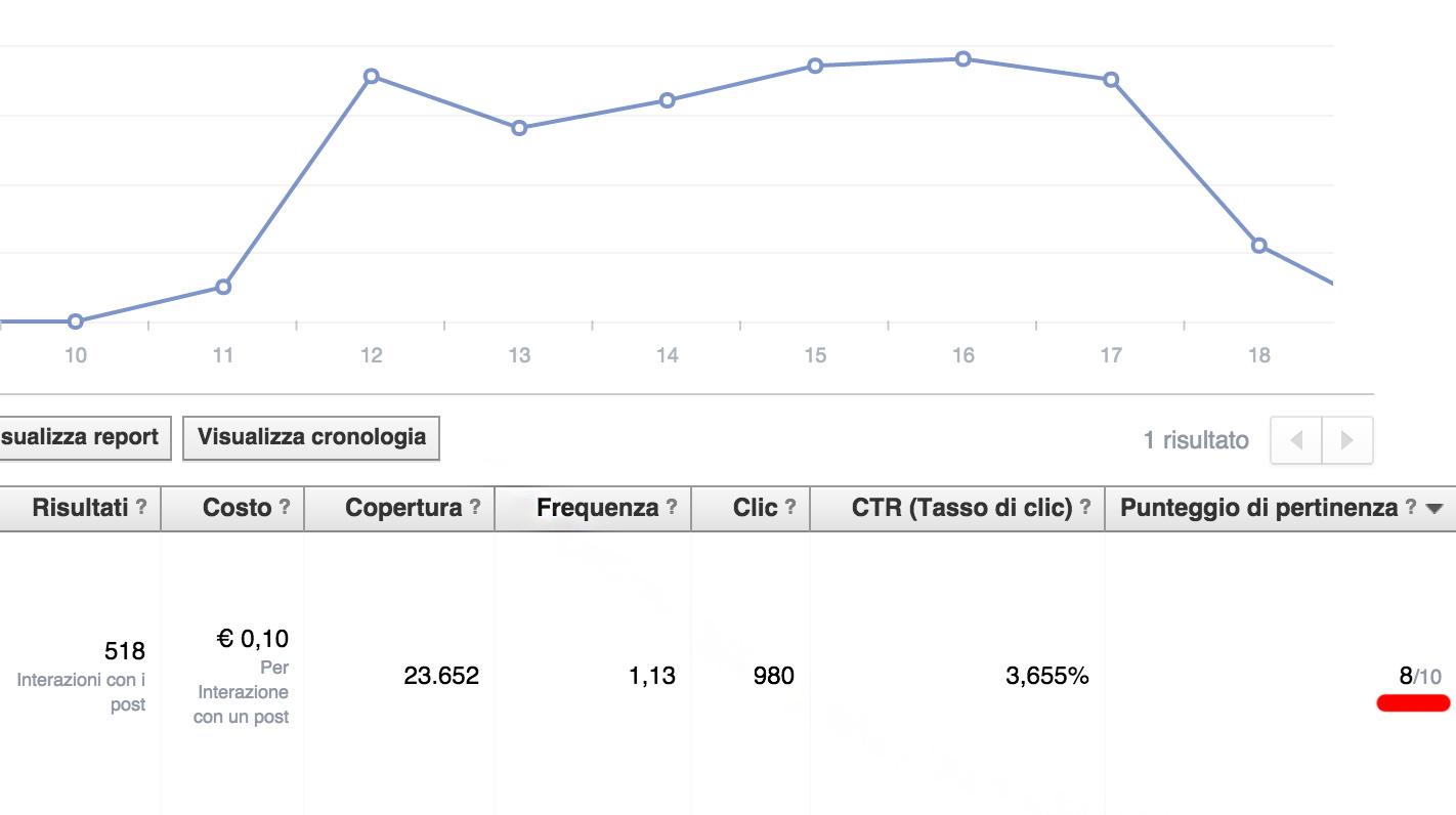 punteggio di pertinenza campagna adv facebook