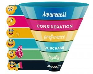 funnel web marketing