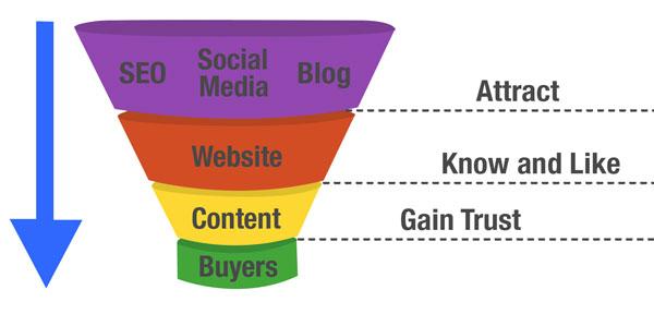 processo di acquisto web marketing