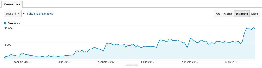 andamento traffico web organico